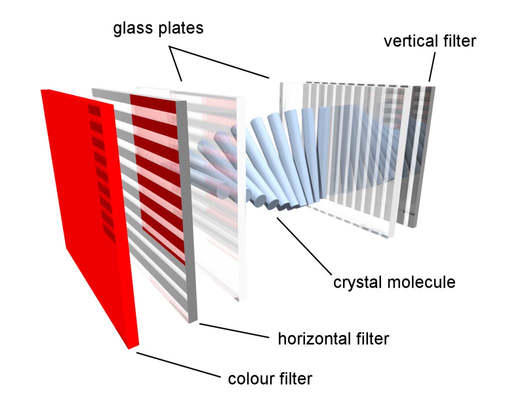 Estrutura TELA LCD